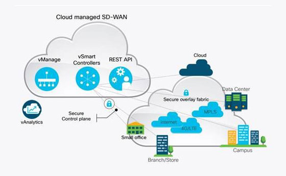 SD-WAN diagram